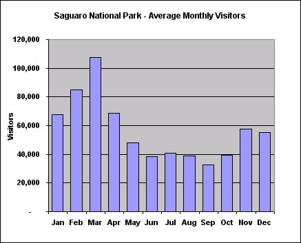 Saguaro National Park Average Montly Visitors