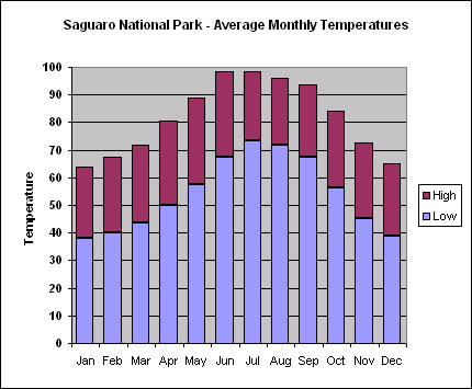Saguaro National Park Average Monthly Temperatures